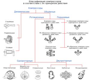 Классификация компрессорных масел. Основные типы
